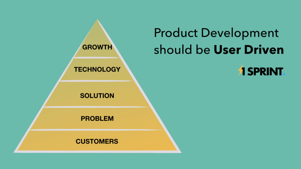 A schema showing products are solutions to customers problems