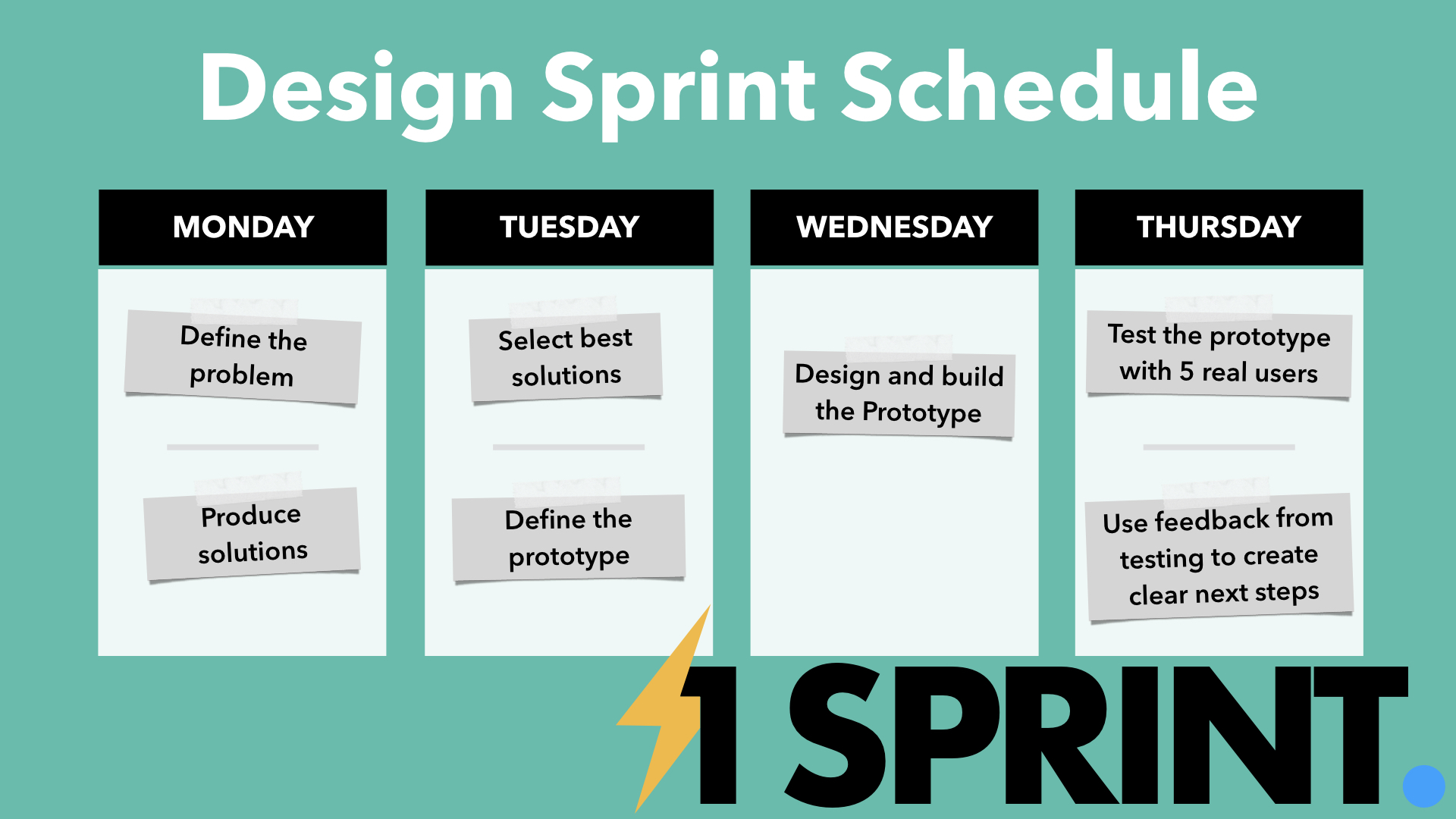 Agenda of a Design Sprint
