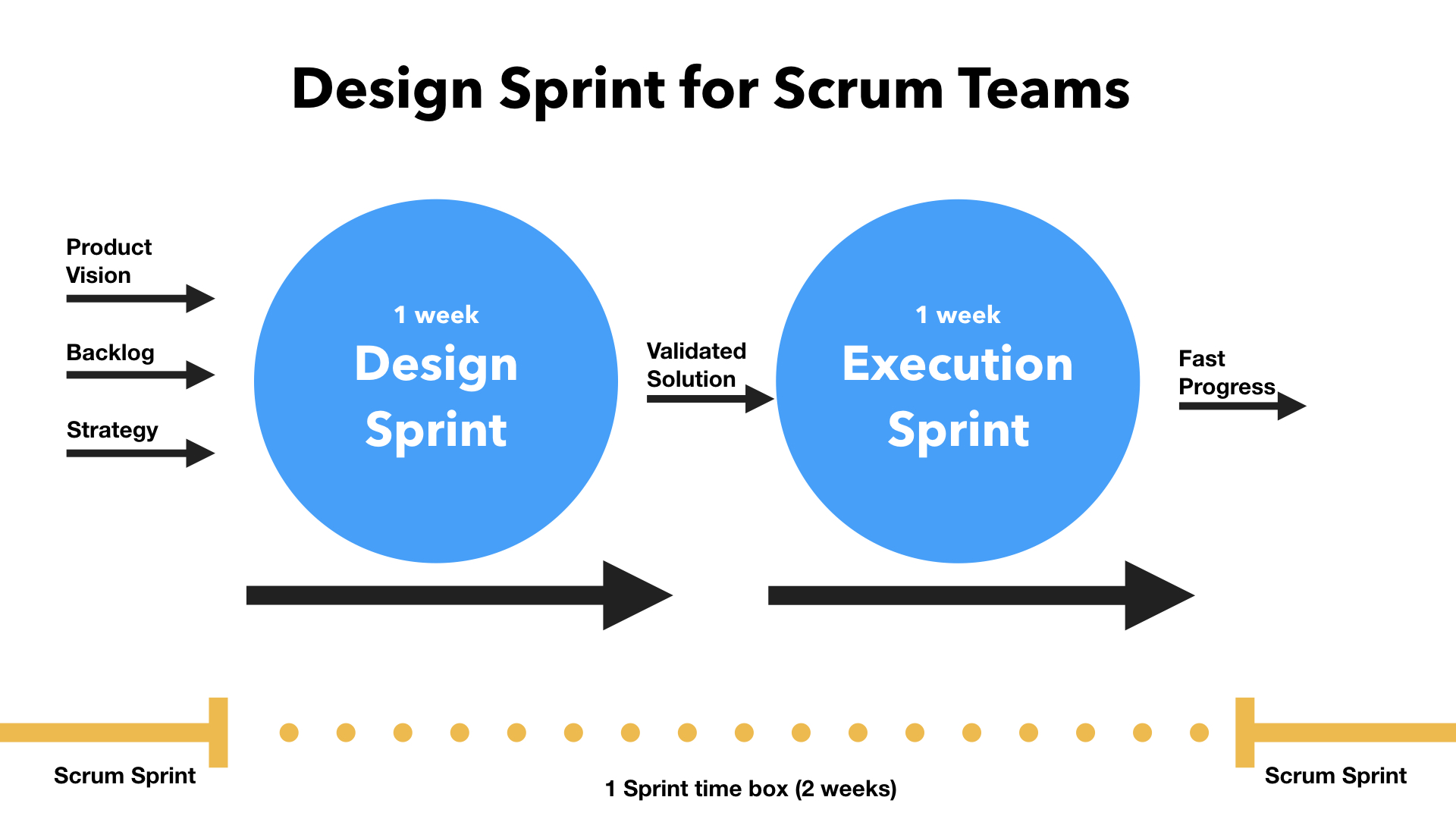 schedule design sprints for scrum teams